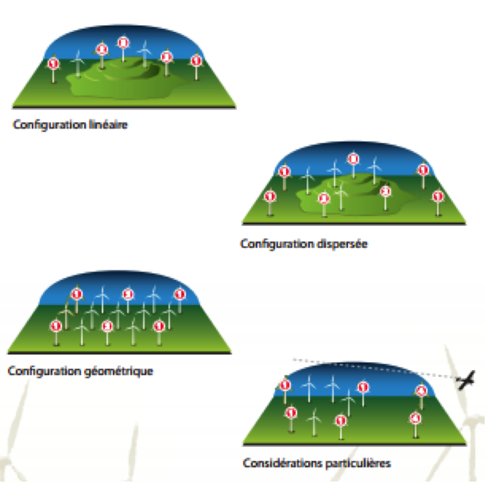 design guidelines windfarms